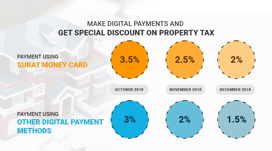 GET Special Discount on Property Tax